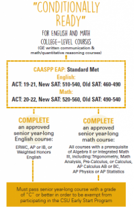 Conditionally ready for English and math college level courses
