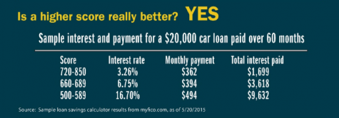 A higher credit Visual score means a lower interest rate. For a $20,000 car loan, with a low credit score of 500-589 you would pay around $9,000 in interest as compared to a score of 720-850 and a total of only $1,699 in interest.