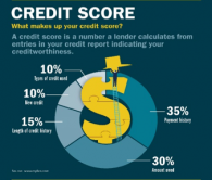 A credit score is made up of 10% type of credit, 10% new credit, 15% credit history, 30% amount owed, and 35% payment history