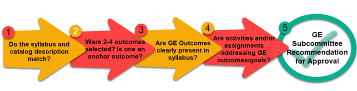 1. Do the syllabus and catalog description match? 2. Were 2-4 outcomes selected? Is one an anchor outcome? 3. Are GE Outcomes clearly present in syllabus? 4. Are activities and/or assignments addressing GE outcomes/goals? 5. GE Subcommittee Recommendation for Approval