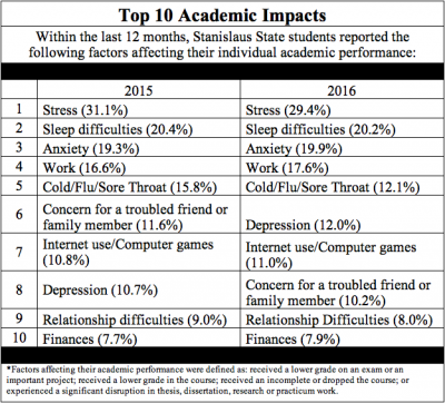The National College Health Assessment measures the top 10 academic impacts of Stan State students. Within the last 12 months, Stan State students reported the following factors affecting their individual academic performance. The first is stress, followed by sleep difficulties, anxiety, work, col/flu/sore throat, depression, internet use/computer games, concern for a troubled friend or family member, relationship difficulties, and lastly, finances. Factors affecting academic performance were defined as: received a lower grade on an exam or important project; receive a lower grade in the course; received an incomplete or dropped the course; or experienced a significant disruption in thesis, dissertation, research or practicum work.