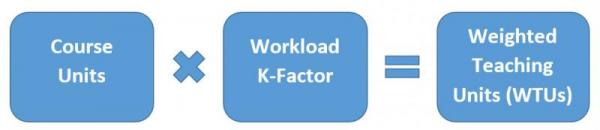 course units times work k-factor equal weighted teaching units (WTUs)