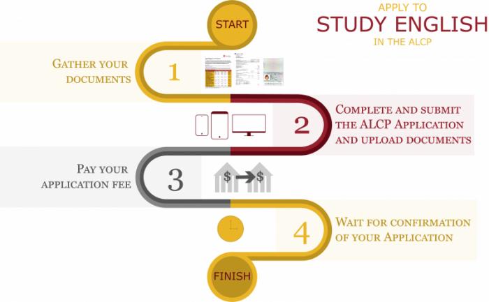 Study English Process