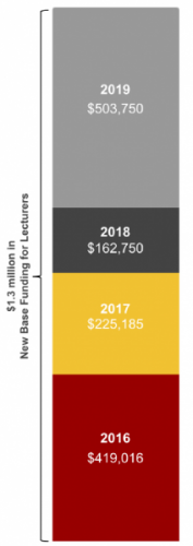The unfunded lecturer costs for 2019 were $503,750; for 2018 $162,750; for 2017 $225,185, and for 2016 $419,016.