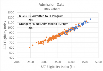 Chart demonstrating that 12% to 15% of Each Pre-Nursing Cohort Is Admitted to the Pre-Licensure Program