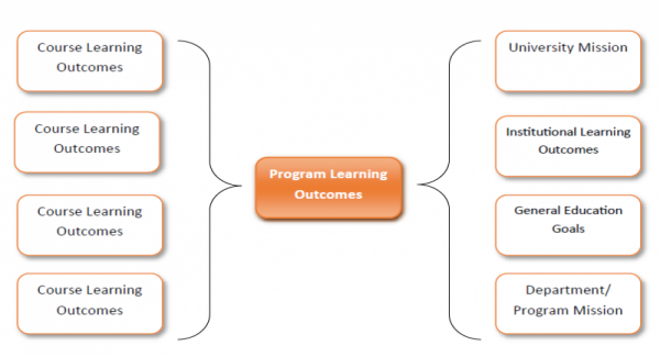 Program learning outcomes, course learning outcomes, University mission, institutional learning outcomes, general education goals, Department/ program mission