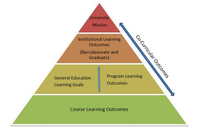 1. University Mission, 2. Institutional Learning Outcomes (Baccalaureate and Graduate), 3a. General Education Goals, 3b. Program Learning Outcomes, 4. Course Learning Outcomes
