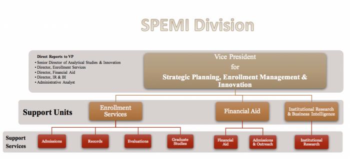 semi Division
