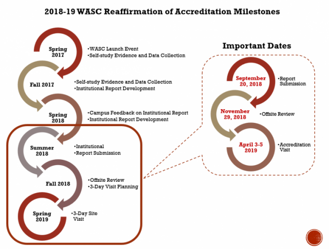 2018- 19 WASC Reaffirmation of accreditation milestones, WASC Launch event, Spring 2017 Self-study evidence and Data collection, Fall 2017 institutional report development, spring 2018 campus feedback on institutional report, institutional report development, Summer 2018 institutional, report submission, fall 2018 offsite review, 3 day visit planning, Spring 2019 3- day site visit
