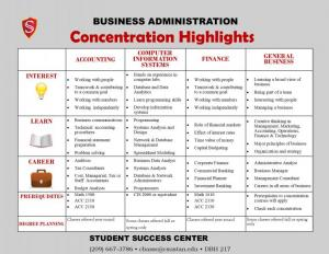 Business Administration Concentration Highlights
