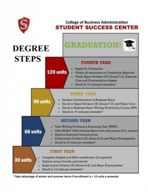 College of Business Administration Degree Steps
