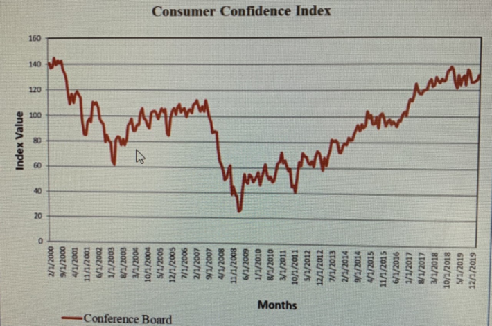 Consumer confidence has been leveling off since the second half of 2019